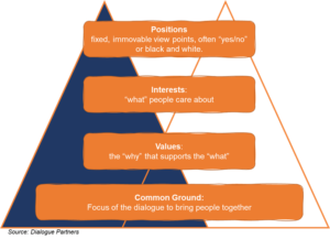 Dialogue Partners Iceberg Model for Decision Making